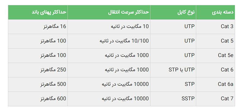Ethernet cable speed 800x363 - آشنایی با انواع کابل شبکه