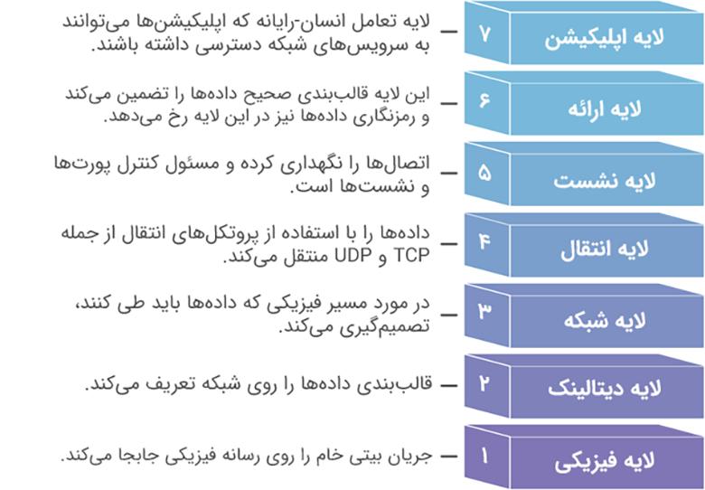 مدل هفت لایه OSI