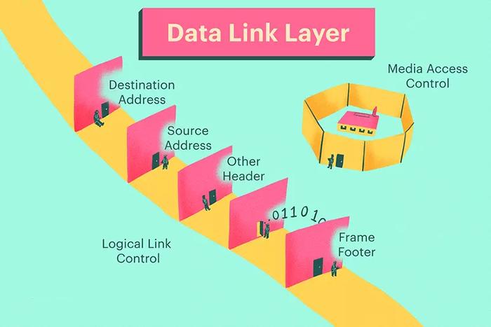 لایه پیوند دادهها مدل OSI