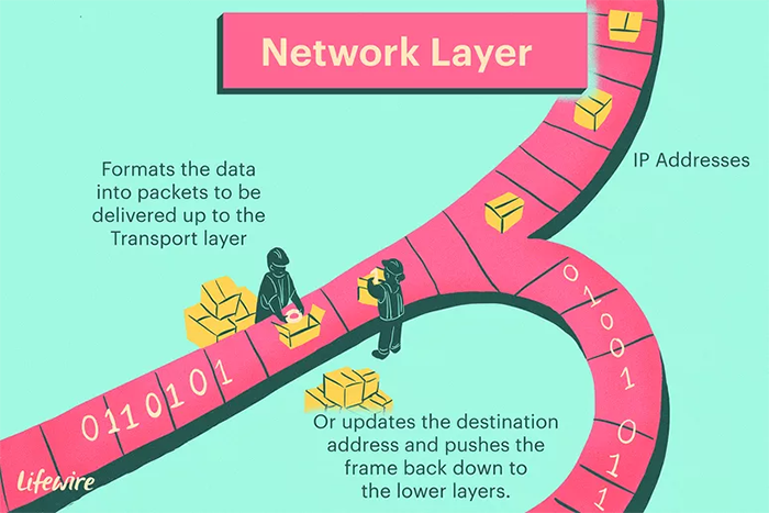 لایه شبکه مدل OSI