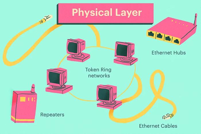 لایه فیزیکی مدل OSI
